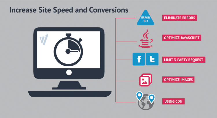Increase Site Speed and Conversions