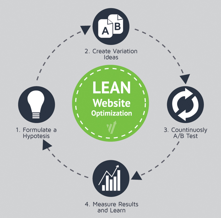 Lean Speed Optimization
