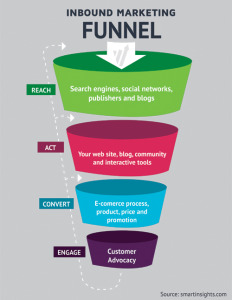ecommerce Funnel conversion optimization