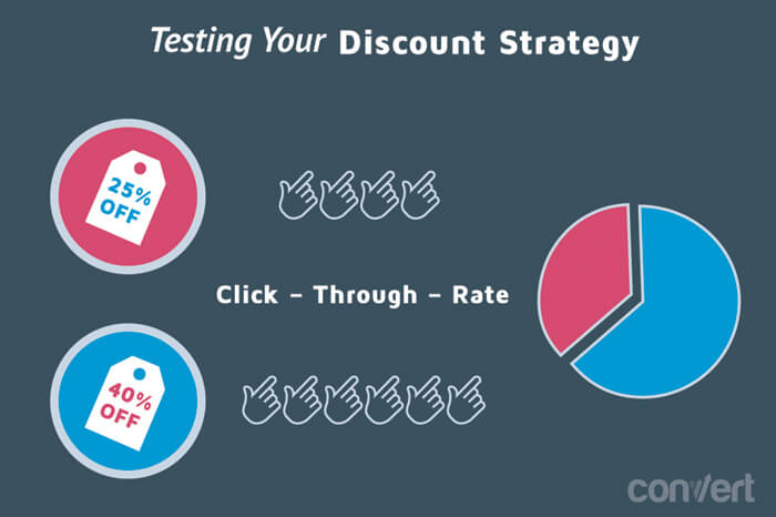 Testing Your Discount Strategy